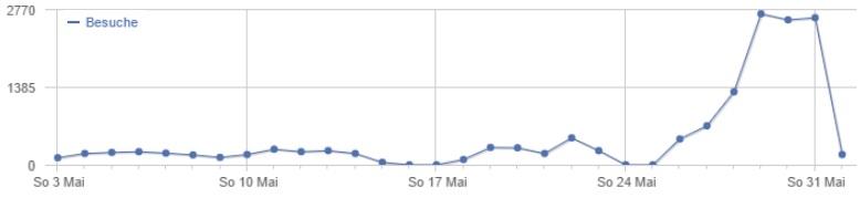 Webseitenstatistik zum Hainburger Markt 2015