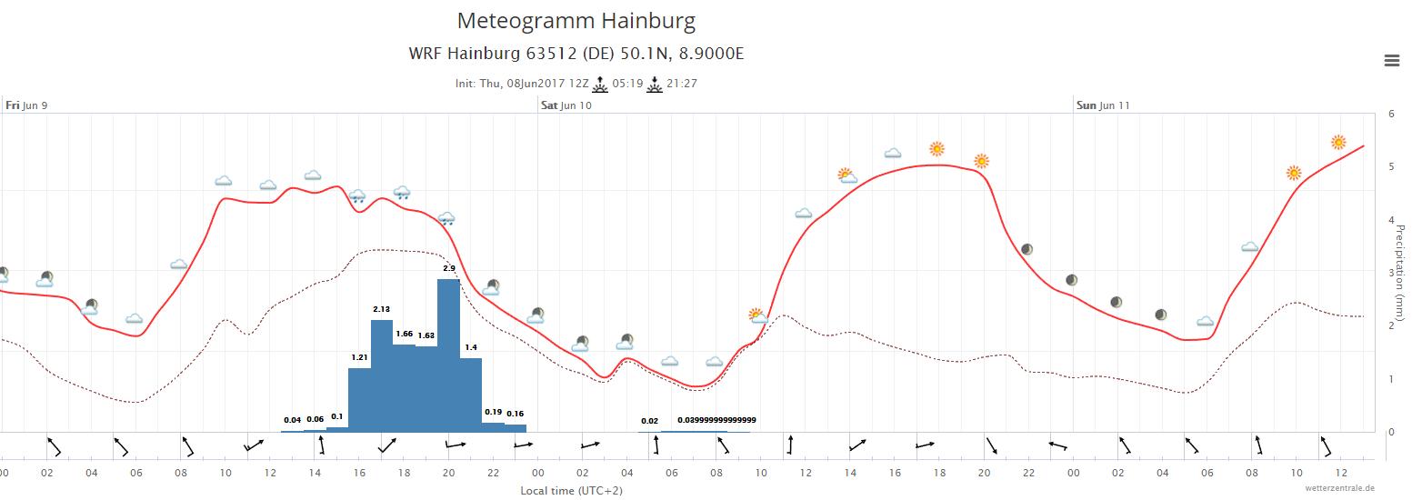 Wetterprognose zum Hainburger Markt 2017 | Quelle: wetterzentrale.de