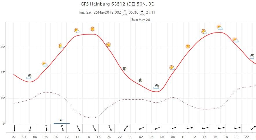 Wetter Samstag/Sonntag | (c) Wetterzentrale.de